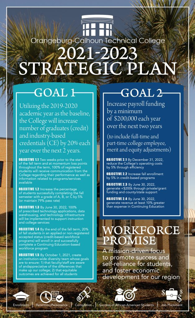 Strategic planning poster - contains same information as page text.